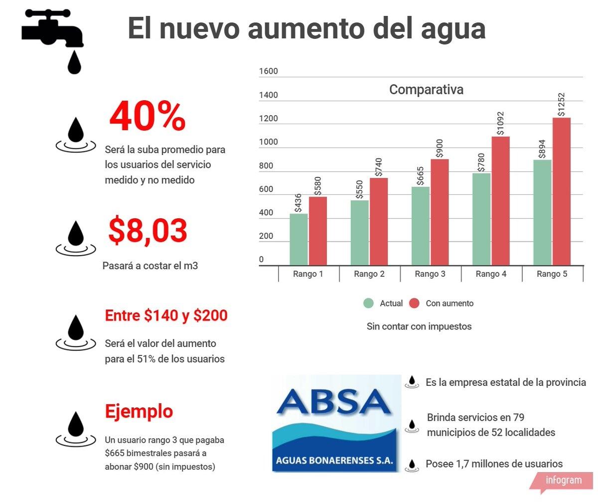 La Gobernadora bonaerense autorizó el 40% de aumento del agua