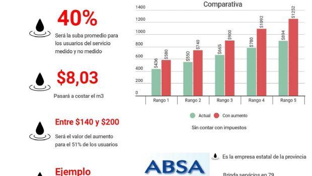 En un mes empezará a regir la suba del 40% en el servicio de ABSA
