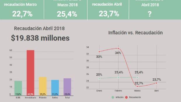La recaudación bonaerense aumentó un 23,7%, y crece por debajo de la inflación