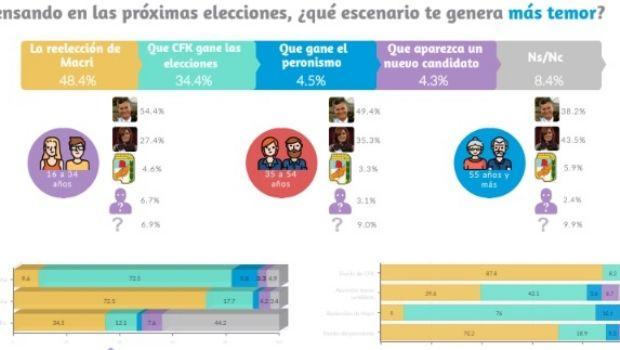 """Encuesta de """"temor"""": entre la continuidad de Macri y la vuelta de Cristina"""