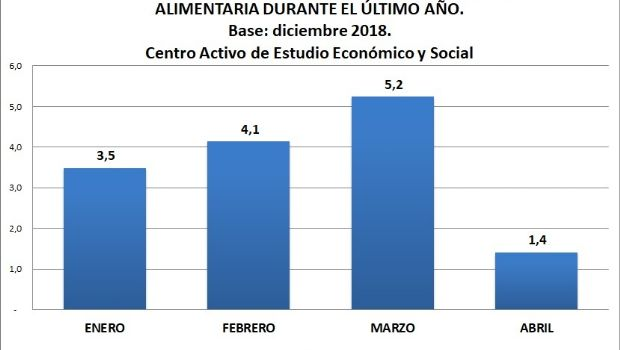 Estadísticas sobre la evolución de la canasta básica alimentaria en Chivilcoy